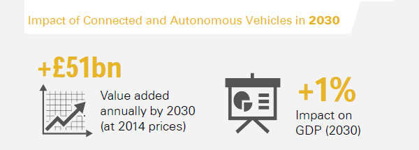 Economy impact of connected and autonomous vehicles in 2030