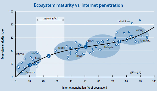 Ecosystem maturity vs Internet penetration