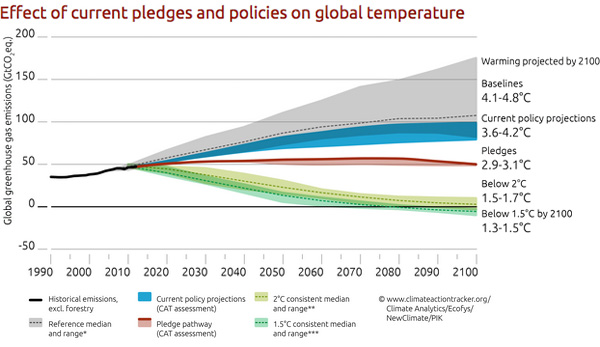 Effect of current pledges and policies on global temperature