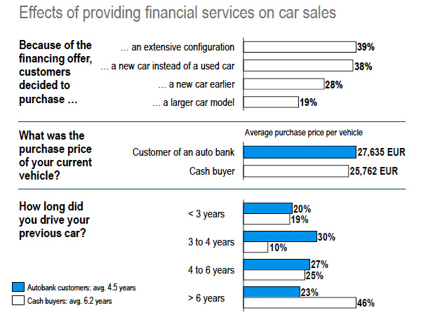 Effect of providing financial services on car sales