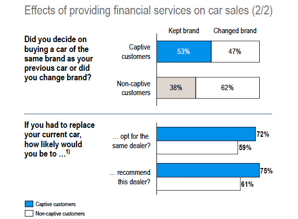 Effects of providing financial services on car sales - 2