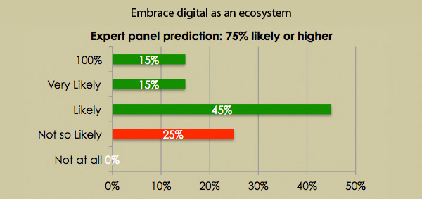 Embrace digital as an ecosystem