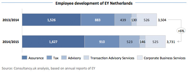 Employee development of EY Netherlands