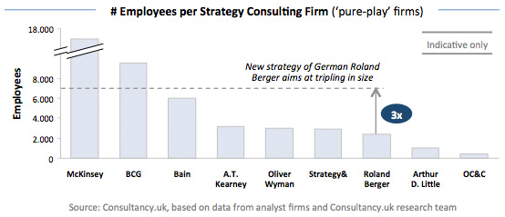Employees per Strategy Consulting Firm