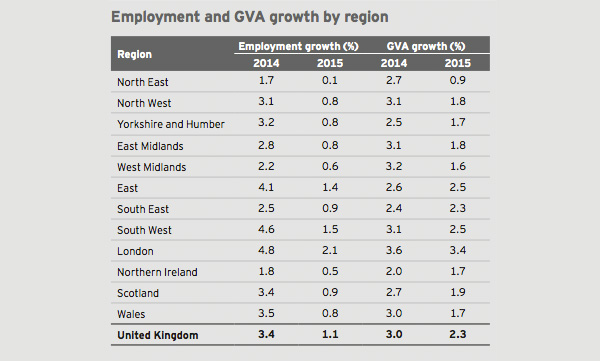 Employment and GVA growth by region