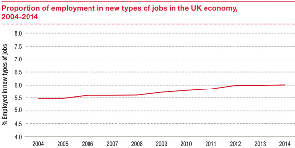 Employment in new types of jobs