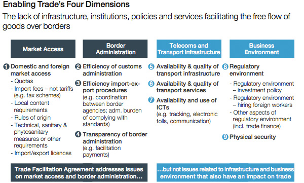 Enabling trade four dimensions