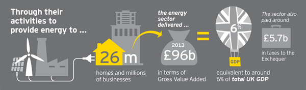 Energy sector good for 6 percent of UK GDP