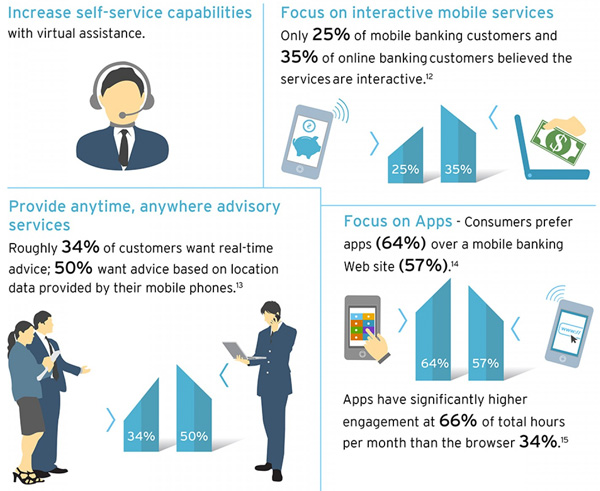 Enhance mobile and online capabilities