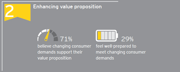 Enhancing value proposition