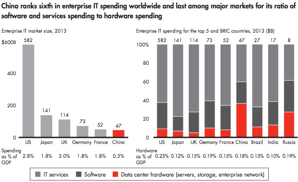 Enterprise IT spending worldwide