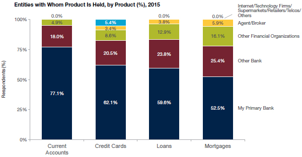 Entities with Whom Product Is Held by Product 2015