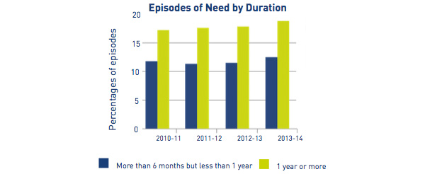 Episodes of Need by Duration
