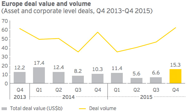 Europe deal value and volume