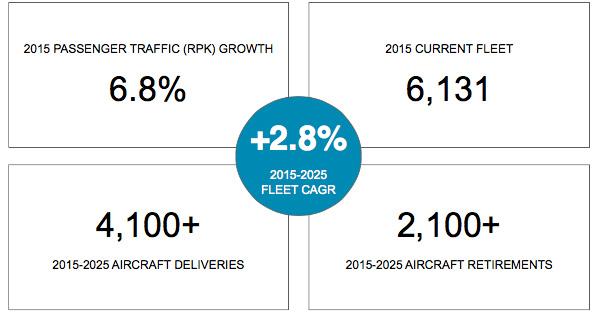 Airplane MRO market EU up third in coming decade