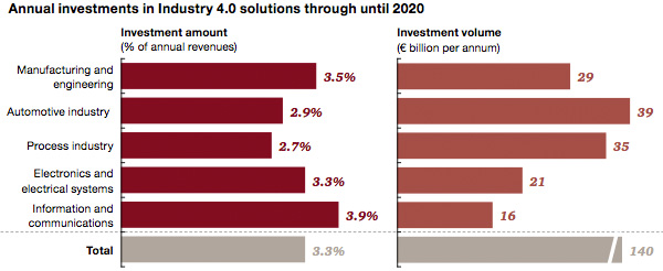 European industry 4.0 investment to 2020