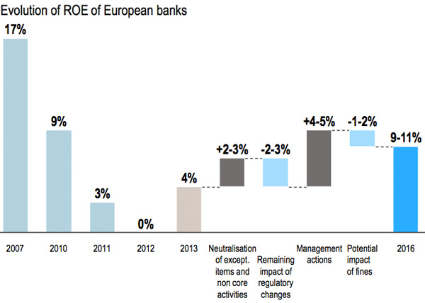 Evolution of ROE of European Banks