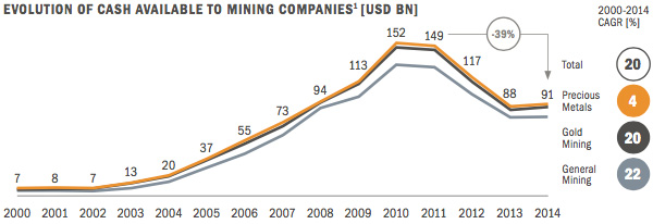 Evolution of cash available to mining companies