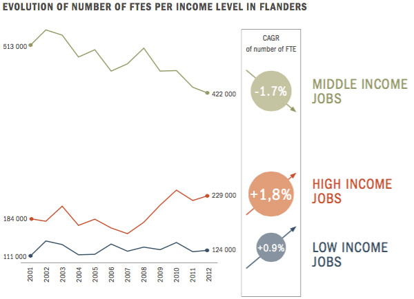 Evolution of numbers of FTEs per income level in Flanders