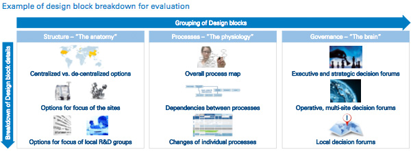 Example of design block breakdown for evaluation