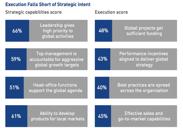 Execution Falls Short of Strategic Intent