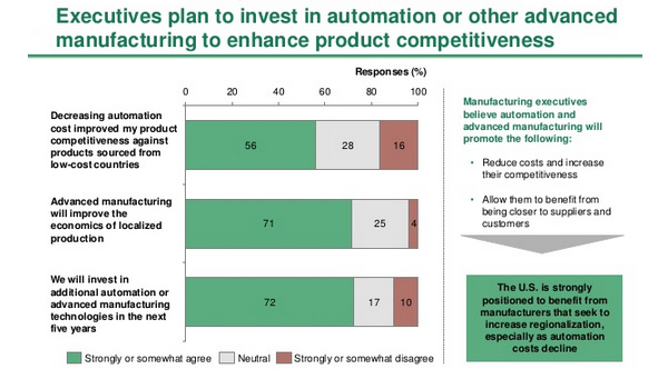 Executives plan to invest in automation