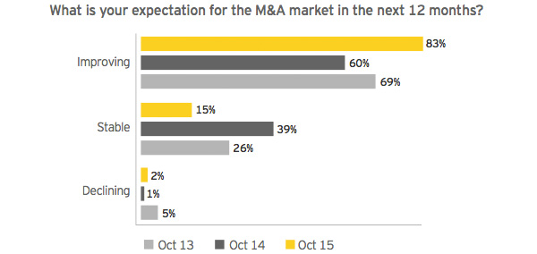 Expectation for the M&A market