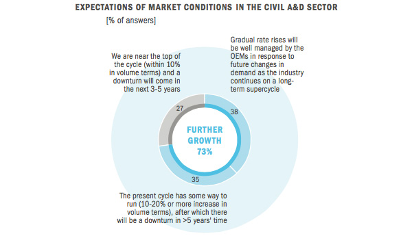 Expectations of Market Conditions in the Civil A&D Sector
