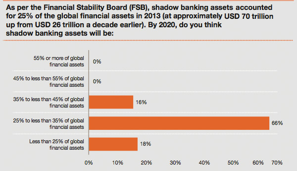 Expected market share of shadow banking industry to 2020