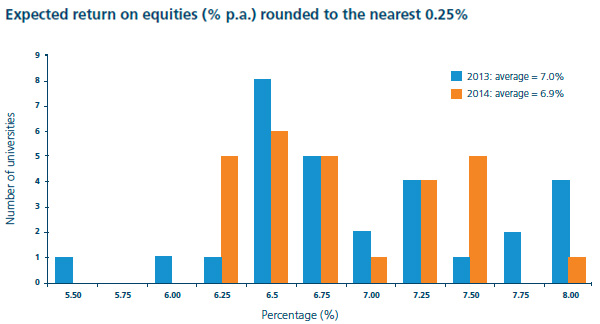 Expected return on equities