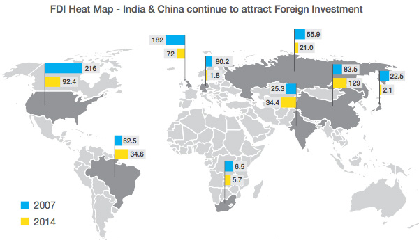 FDI heat map
