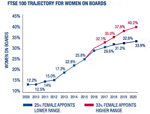 FTSE 100 Trajectory for women on boards