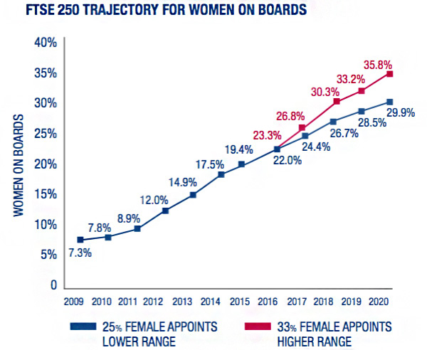 FTSE 250 trajectory for women on boards