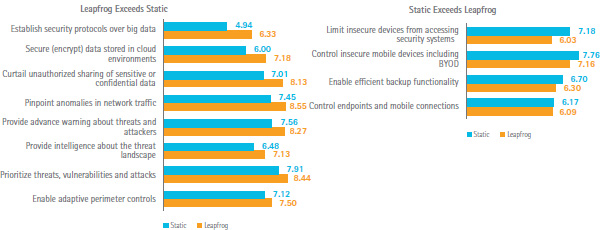 Features of enabling security technologies