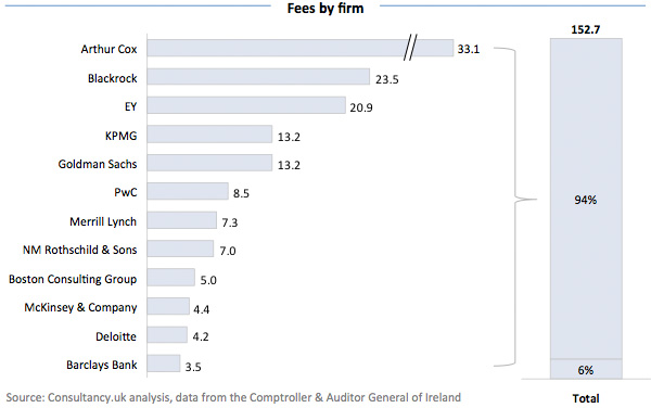 Fees by firm