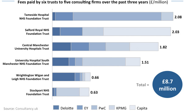 Fees paid by six trusts to five consulting firms
