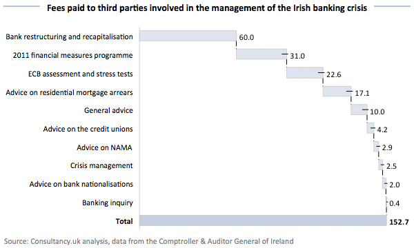 Fees paid to third parties involved in the management of the Irish banking crisis