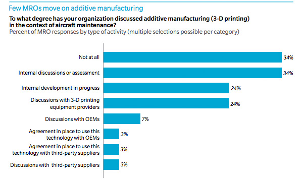 Few MROs move on additive manufacturing