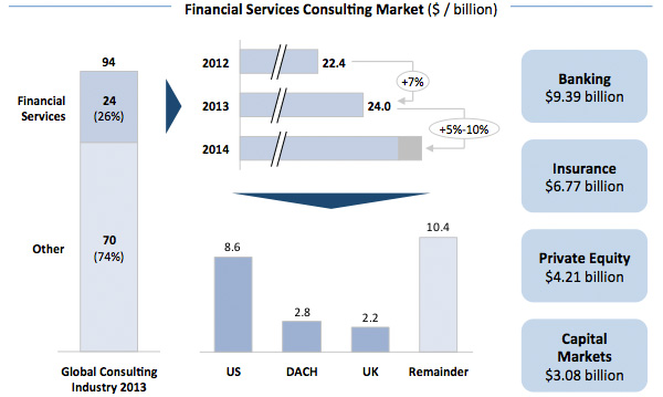 Financial Services Consulting Market
