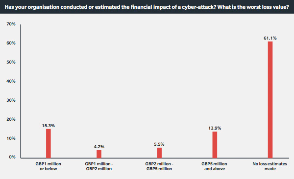 Financial impact of cyber-attacks