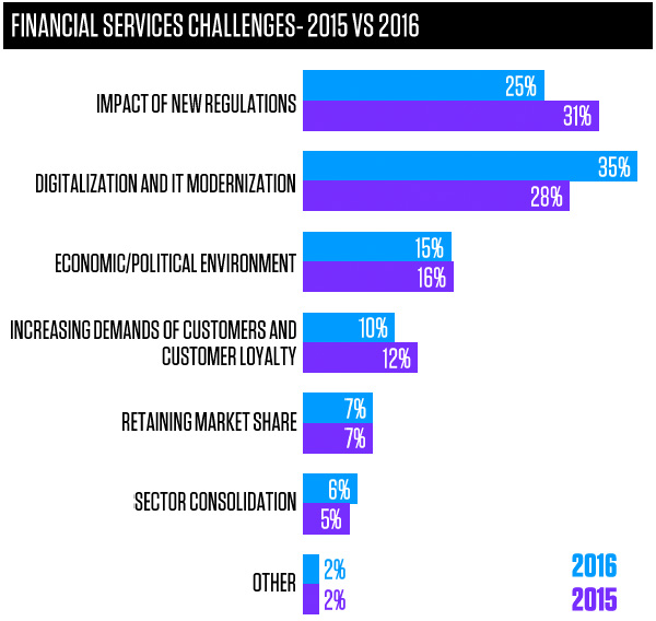 Financial services challenges