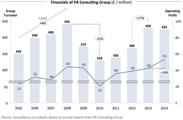 Financials of PA Consulting Group