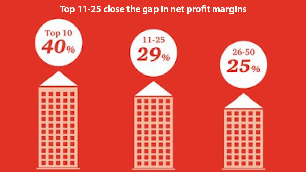 Firms increasing net profit margins
