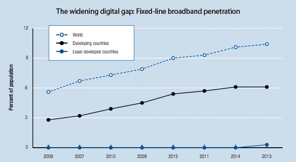 Fixed-line broadband uptake