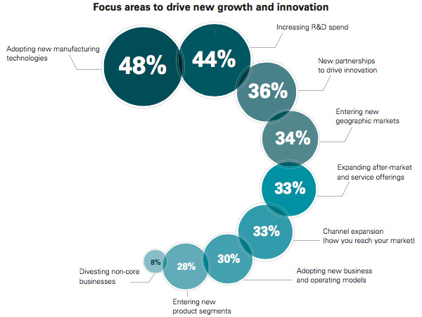 Focus areas driving new growth and innovation
