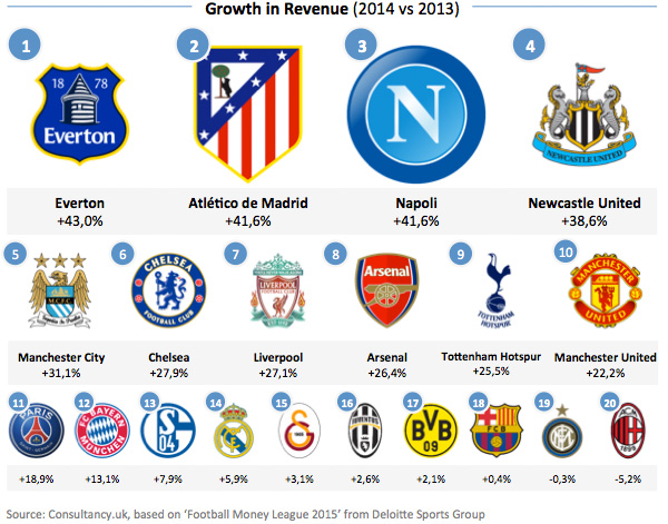 Football Clubs - Growth in Revenue