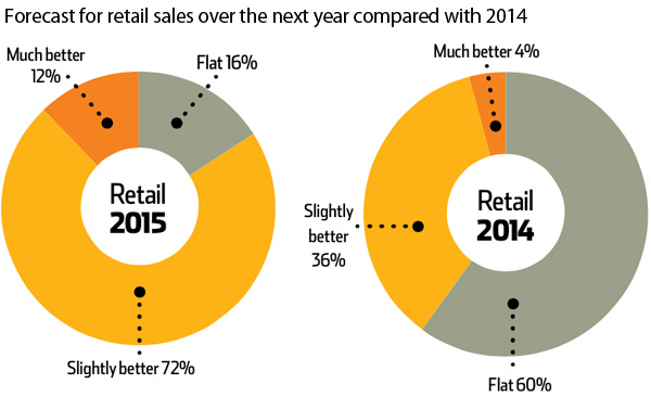 Forecast for retail sales over the next year compared with 2014