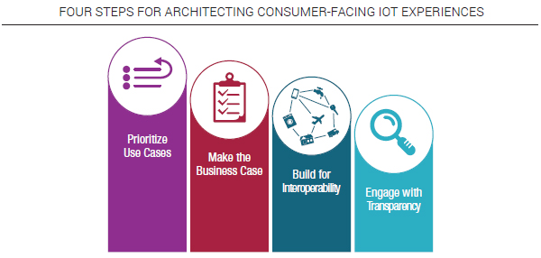 Four steps for architecting consumer-facing IoT Experiences