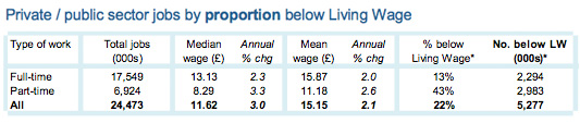 Full time - part time jobs by number and proportion below Living Wage