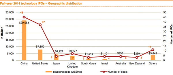 Full year 2014 technology IPOs - Geographic distribution